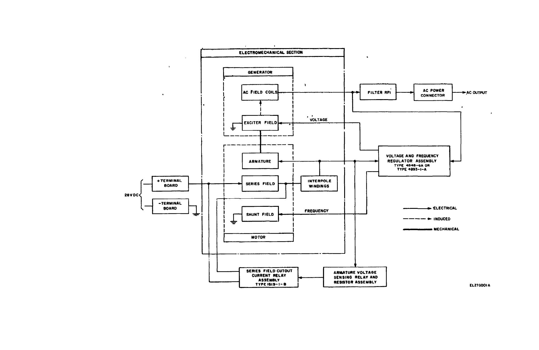 figure fo    block diagram for motor generatorblock diagram for motor generator