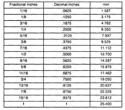 Metric centimeters to inches conversion chart for 1 cm mm conversion table
