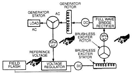 figure 4 15 generator schematic maintenance of generator assembly 4 9 technical description 4 9 1 general the generator is a four pole revolving field brushless