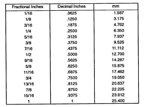 Inches to conversion chart metric pdf