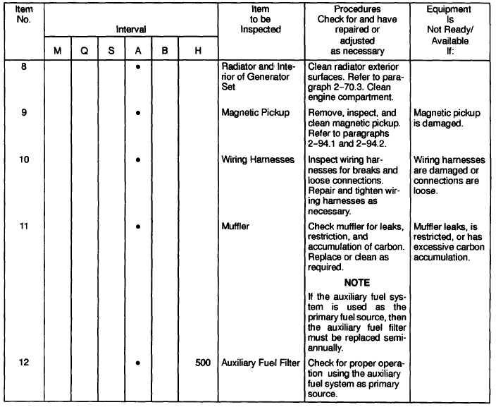 Table 2 5 Unit Preventive Maintenance Checks And Services