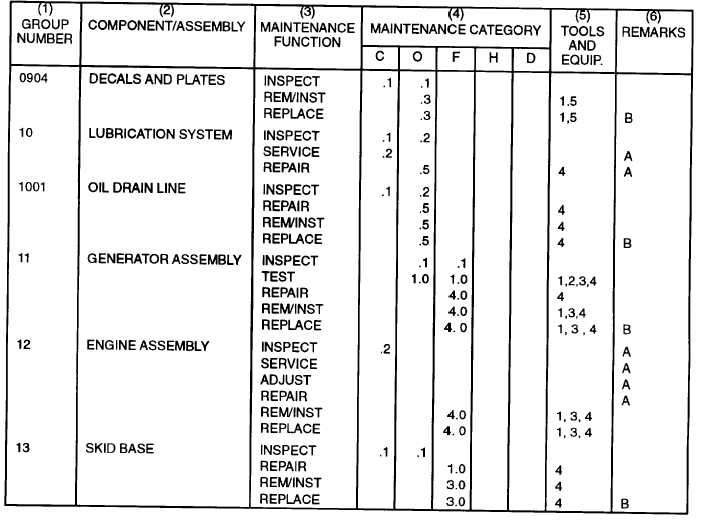 Section Ii Maintenance Allocation Chart Continued
