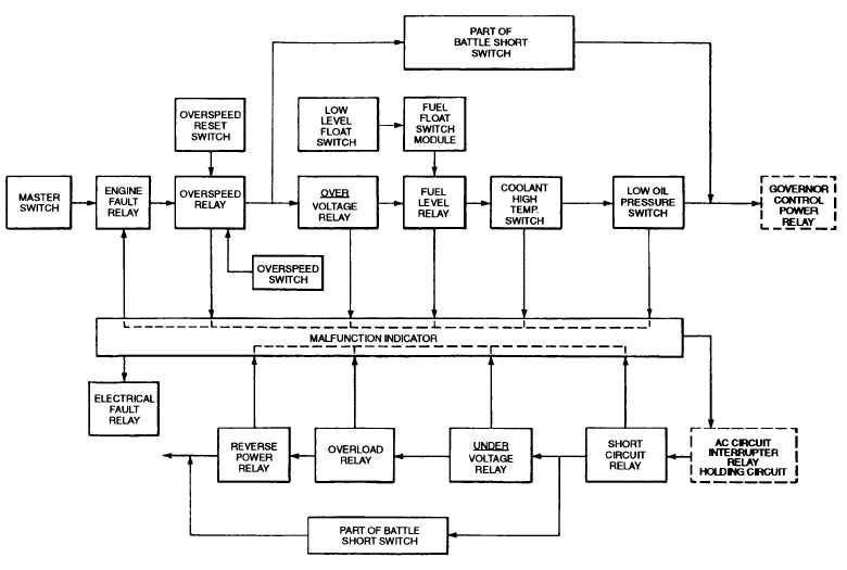 FIGURE 12 Fualt System