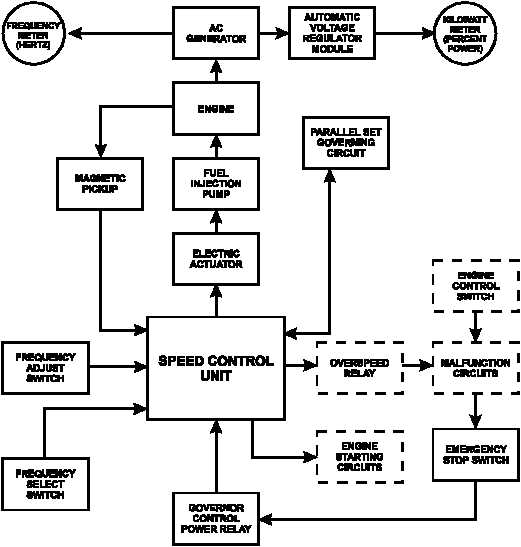 Figure 1 20 Governor Control System Flow Diagram
