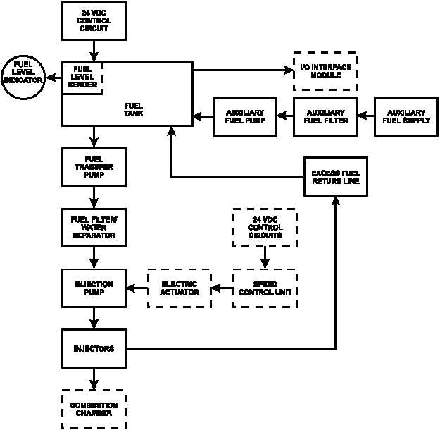 Figure 1 22 Fuel System Flow Diagram