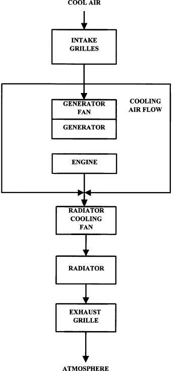 Figure 1 23 Generator Set Cooling System Flow Diagram Tm 9 6115