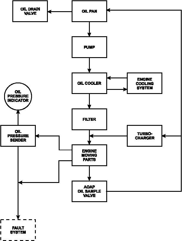 Figure 1 25 Lubrication System Flow Diagram