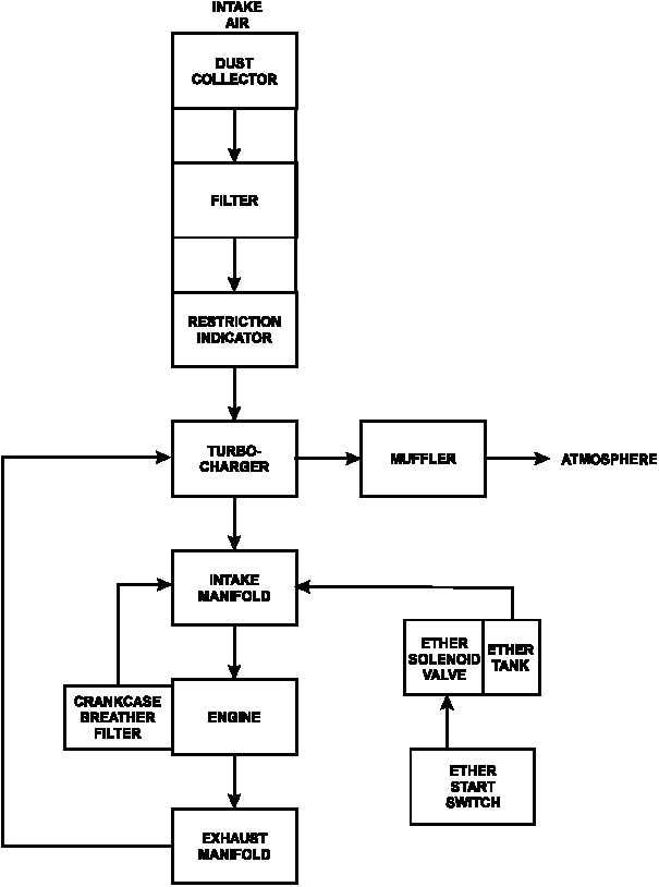 engine intake diagram figure 1-26. engine air intake and exhaust system flow diagram - tm-9-6115-672-14_47 #11