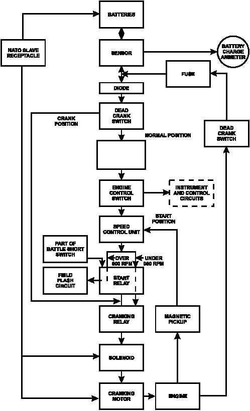 Figure 1 29 Engine Starting System Flow Diagram